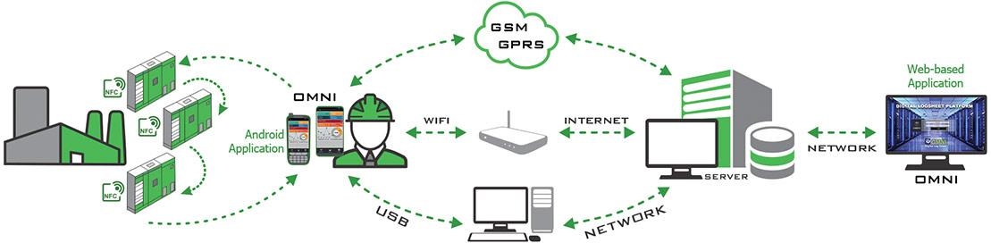 Omni Digital Log Sheet Solution Diagram