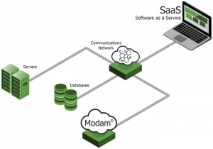 Modam - Messdaten-Verwaltungssoftware - Installationen außerhalb des Standorts