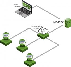 Modam - Messdaten-Verwaltungssoftware - Dienstprogramme intelligenter machen