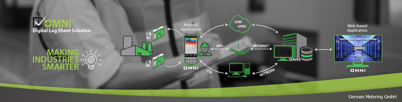 Omni Digital Log Sheet Solution